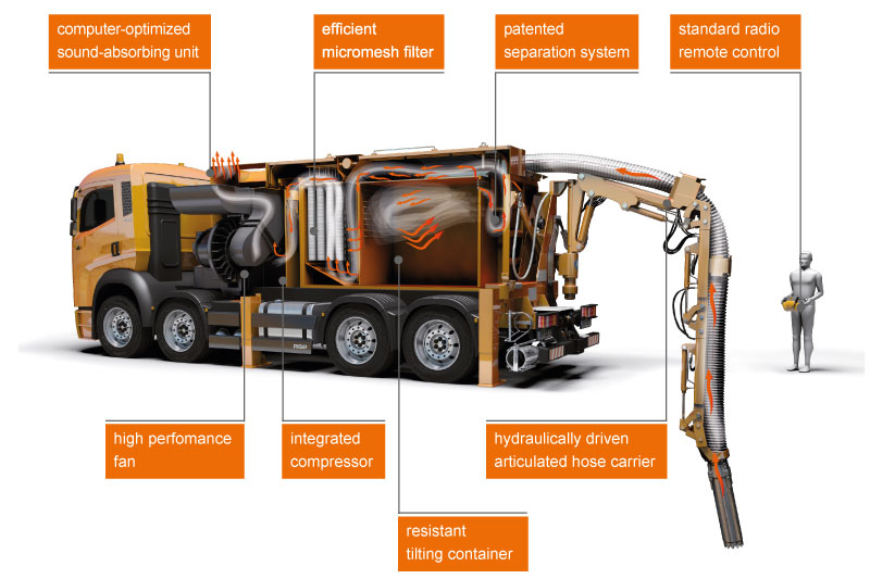 How suction excavation works